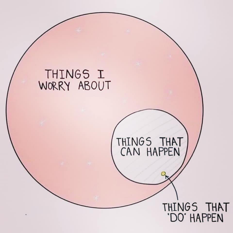 Things that can happen a Venn diagram